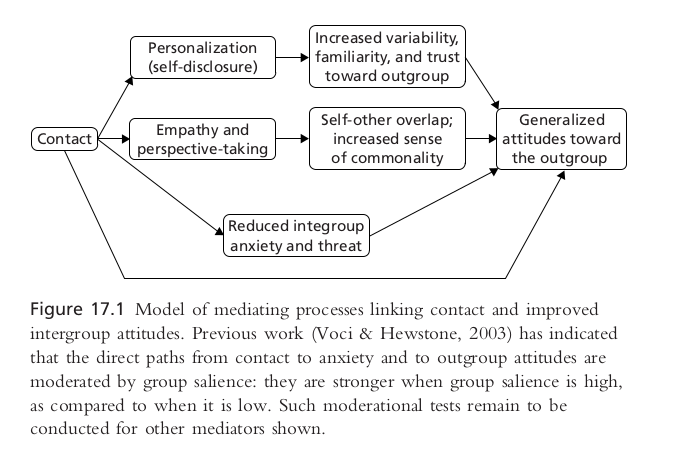 phd:book-journals:contact_process.png